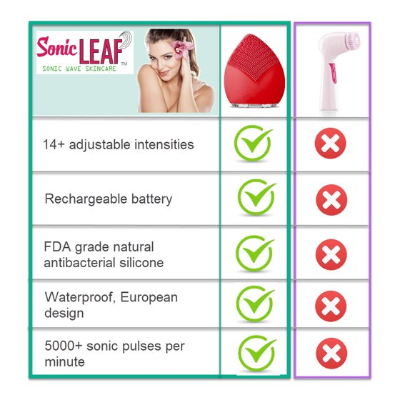 Pop Sonic Leaf Reviews >> Swiss Ultimate Labs Sonic Leaf 3 In 1 Facial Cleansing Brush For