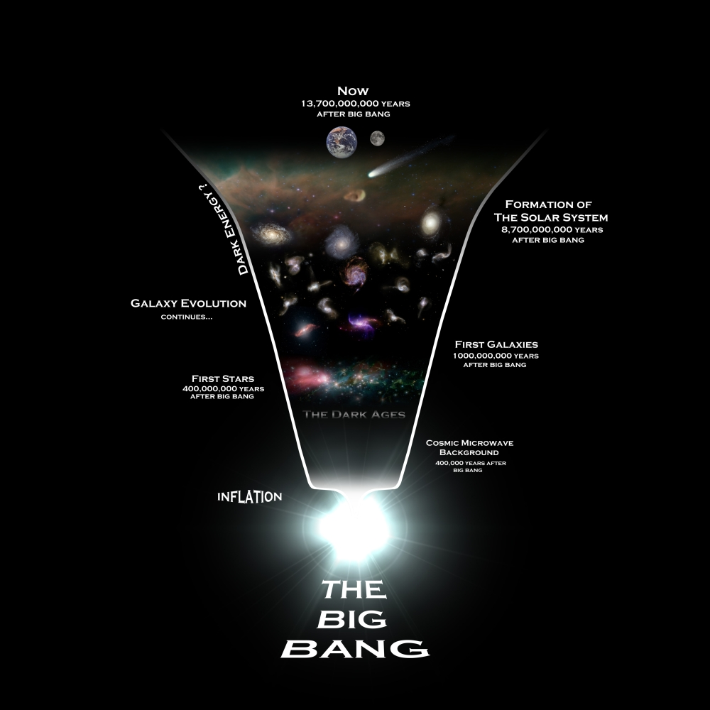 Diagram illustrating the history of the universe Canvas Art - Rhys TaylorStocktrek Images (28 x 28)