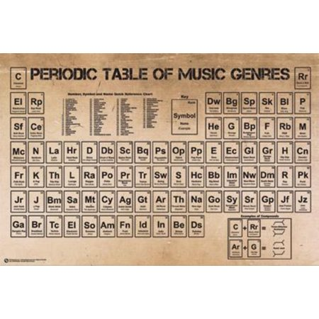 Periodic Table Of Music Genres Vintage Style Reference Chart Poster 36X24 Inch
