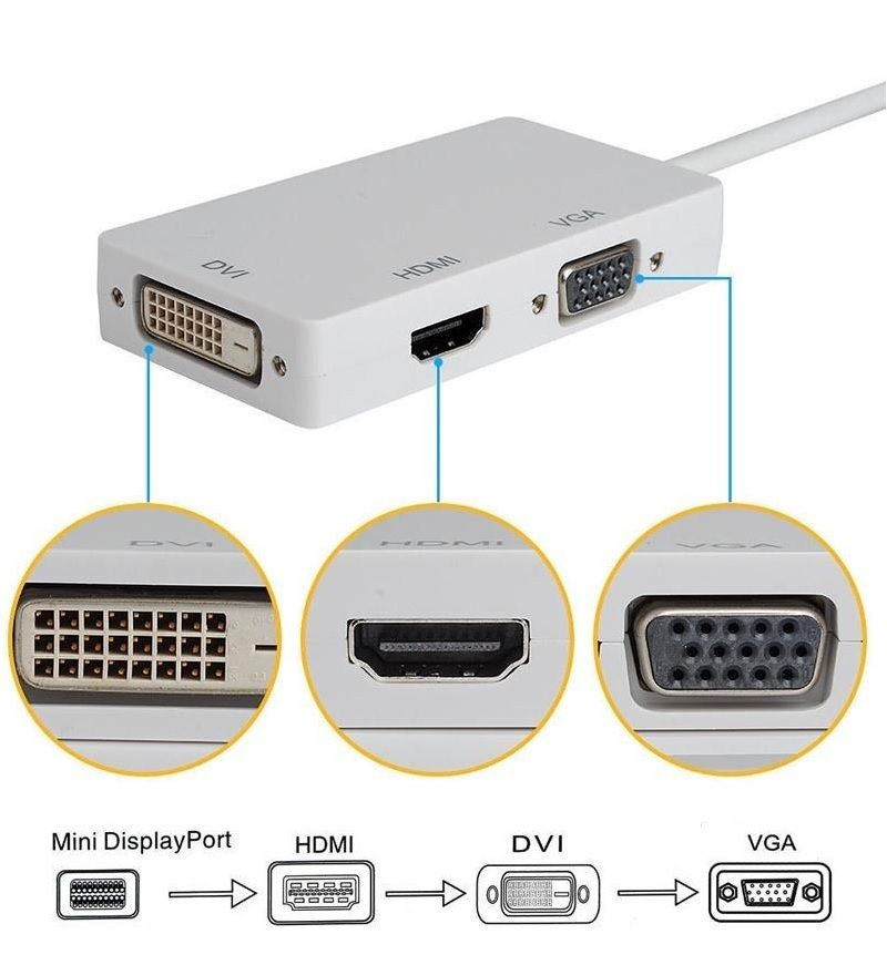 3 in1 Mini Display Port DP Thunderbolt to DVI VGA HDMI Adapter MacBook iMac (w)