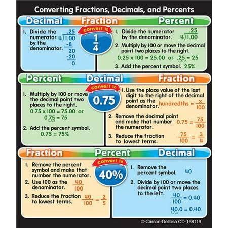 Fractions  Decimals  And Percents Stickers