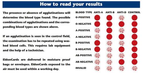 Eldoncard Blood Type Test Kit Blood Typing Kit W Instructions Walmart Com Walmart Com
