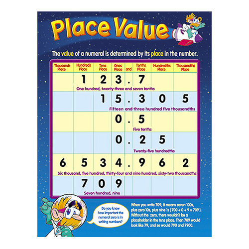 Trend Enterprises Place Value Chart (Set of 3)