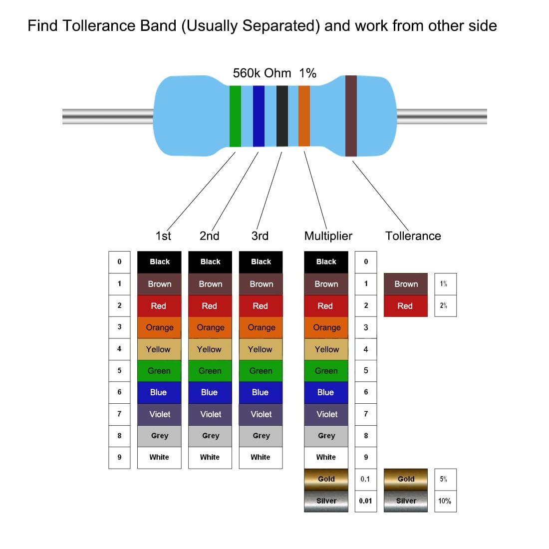 Metal Film Resistors 300k Ohm 1W 1% Tolerances 5 Color Bands Pack of 200 - image 3 of 4