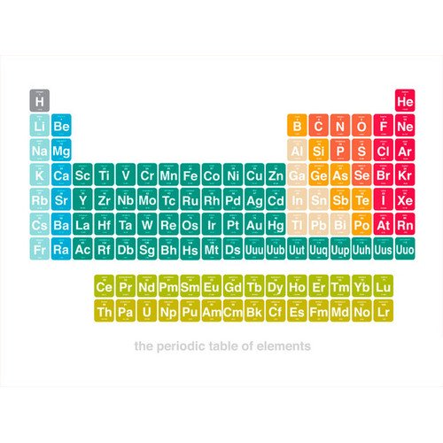 Oopsy daisy periodic table of elements canvas art walmart urtaz Gallery