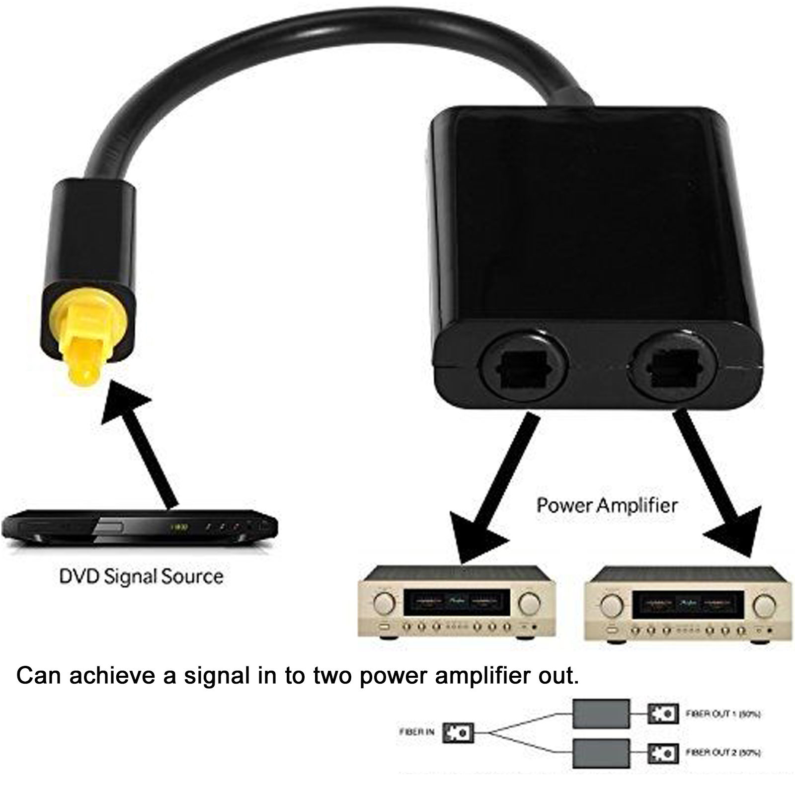 Dual Port Toslink Digital Optical Fiber Splitter Audio Adapter Cable 1 In 2 Out