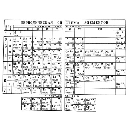 Mendeleyev periodic table ndmitri mendeleyevs periodic table in mendeleyev periodic table ndmitri mendeleyevs periodic table in which the elements are arranged by atomic weight in groups of related chemical and physical urtaz