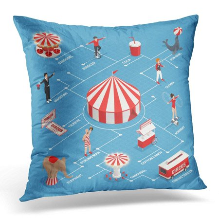 USART Tent Circus Isometric Flowchart with Juggler Clown Strongman Fur Seal Cart with Cotton Candy Trailer Pillow Case Pillow Cover 20x20 inch - Strongman Circus