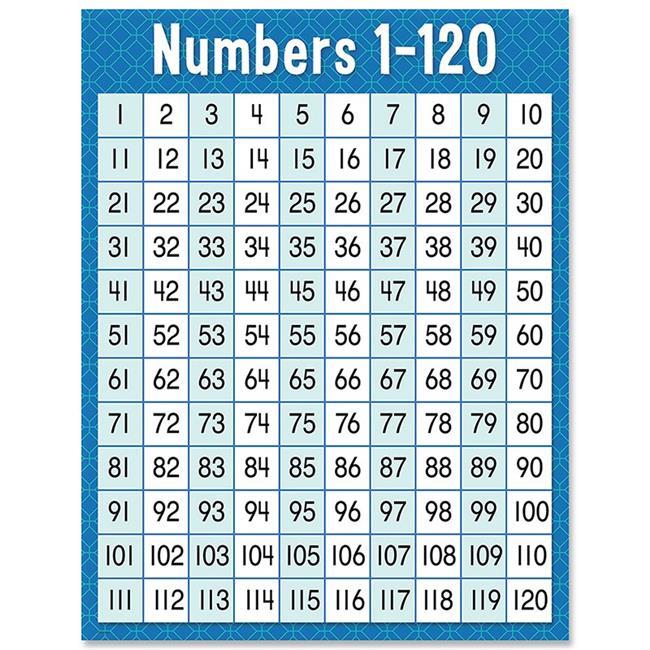 Creative Teaching Press CTP8609 Numbers 1-120 Chart
