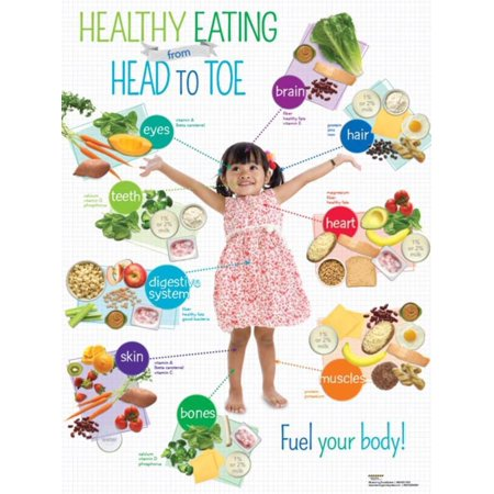 Learning Zone Poster - Preschool Healthy Eating Head to Toe Poster Laminated Poster - 18x24