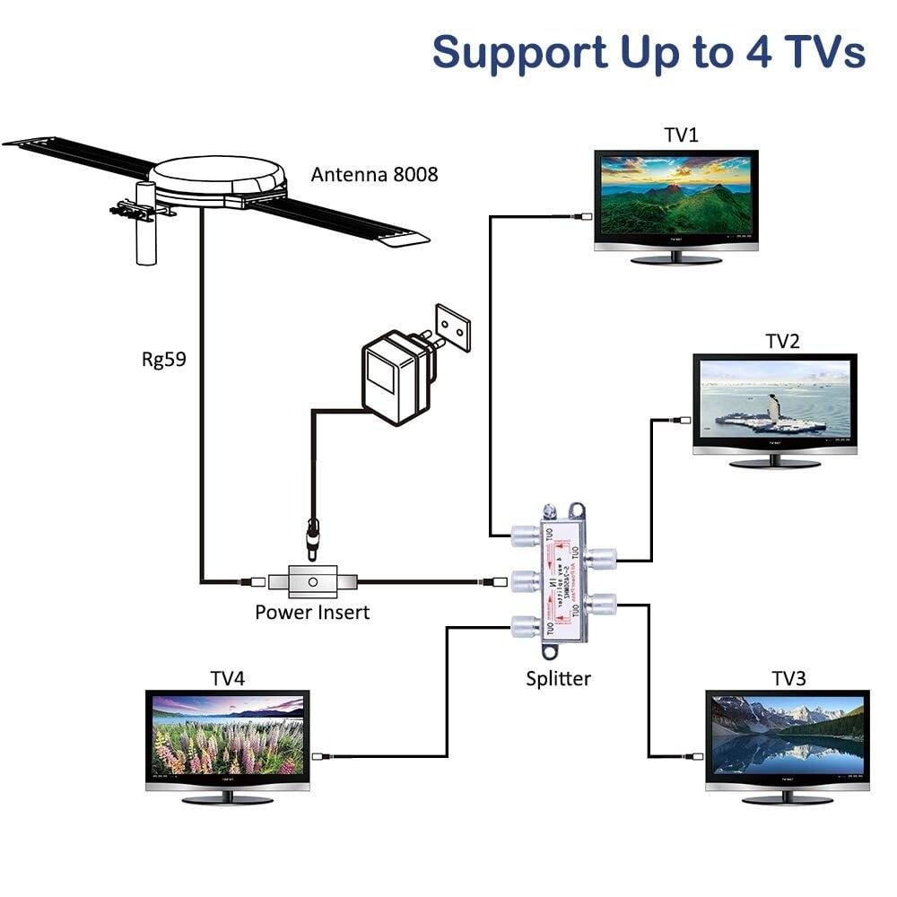 LAVA OmniPro HD-8008 omni-directional HDTV Antenna on