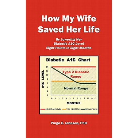 How My Wife Saved Her Life : By Lowering Her Diabetic A1c Level 8 Points in 8 (Best Way To Lower A1c)