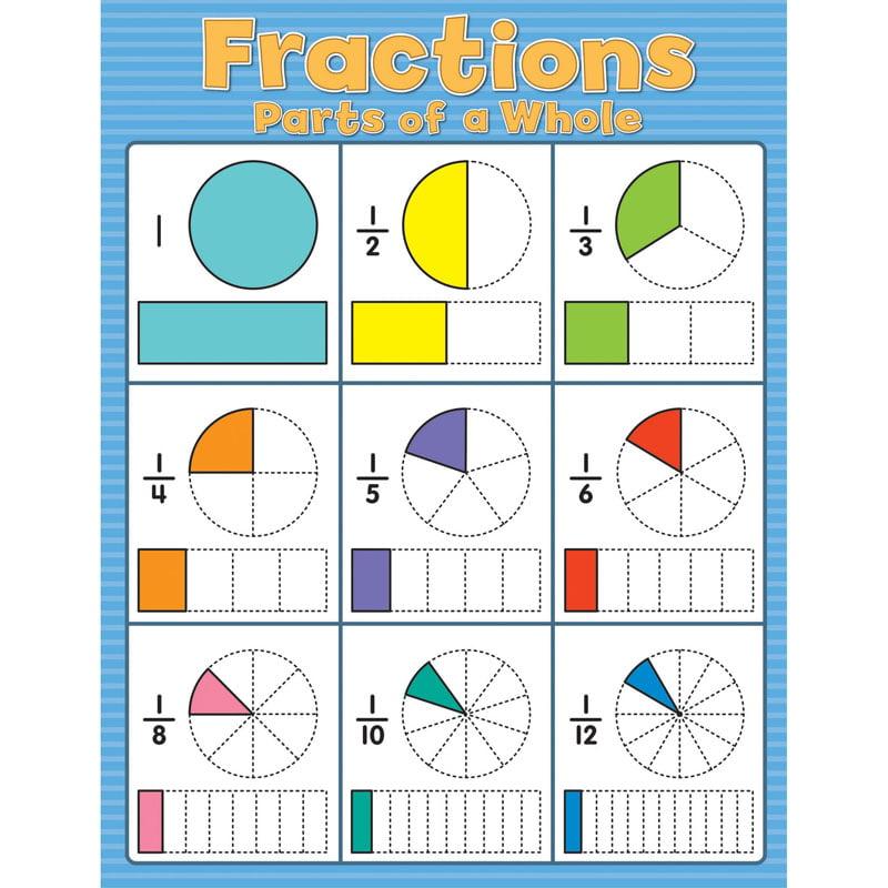 FRACTIONS CHARTLET GR 2-5