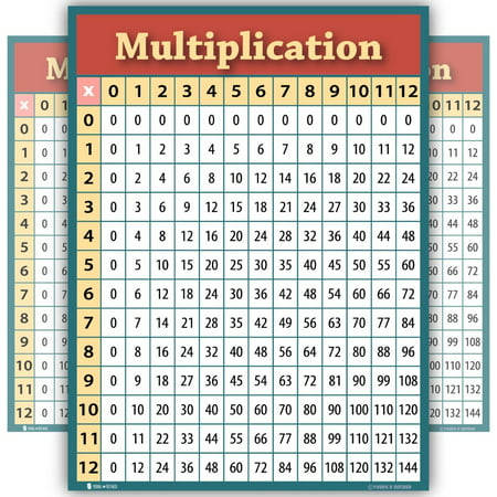 Learning Multiplication table chart LAMINATED poster for classroom students bedroom clear teaching tool for schools edu Young N Refined