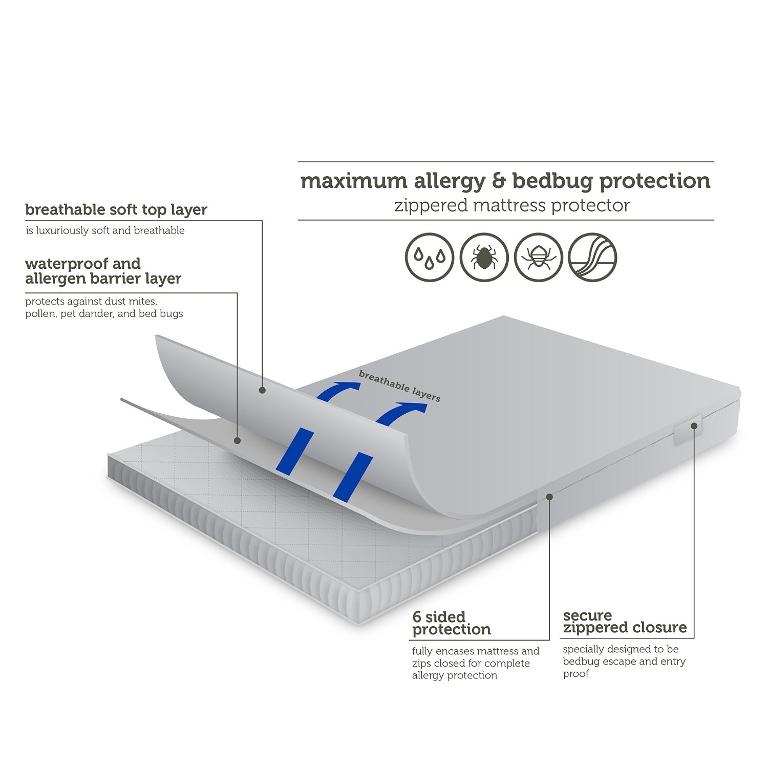 AllerEase Maximum Allergy Bed Bug Protection Zippered Mattress Protector