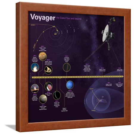 NASA Voyager Mission Timeline Infographic Framed Poster Wall - Timeline Infographic