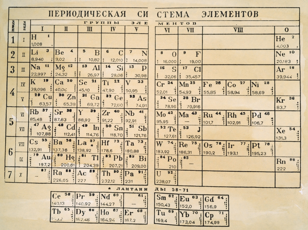 Periodic Table 1925 Ndmitri MendeleyevS Periodic Table In Which The  Elements Are Arranged By Atomic Weight