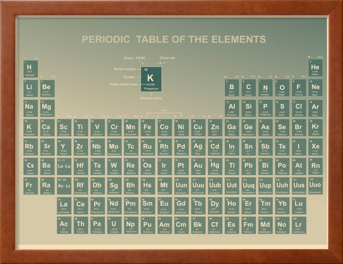 Periodic table of the elements with atomic number symbol and weight periodic table of the elements with atomic number symbol and weight framed print wall art by charobnica walmart urtaz Image collections