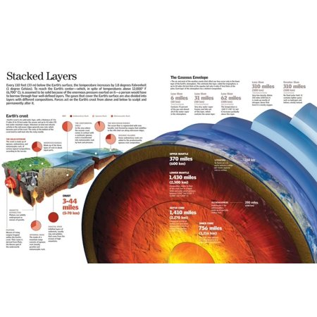 Infographic About Earth's Layers and Atmosphere and Composition of the Earth's Crust Poster Wall Art (The Atmosphere Layers)
