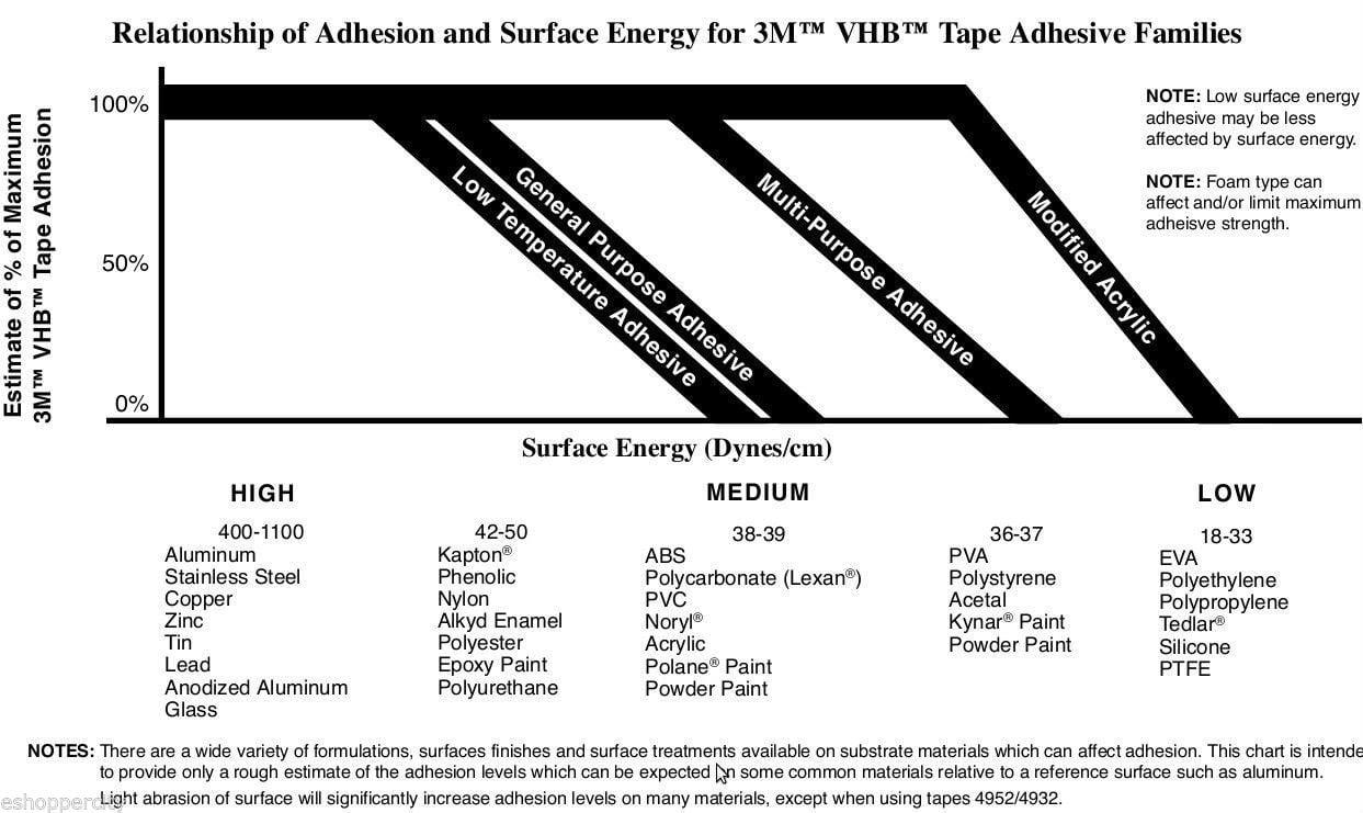 "2 Sheet 3M 4/"" x 8/""  VHB Double Sided Foam Adhesive Tape 5952 Automotive Mounting"