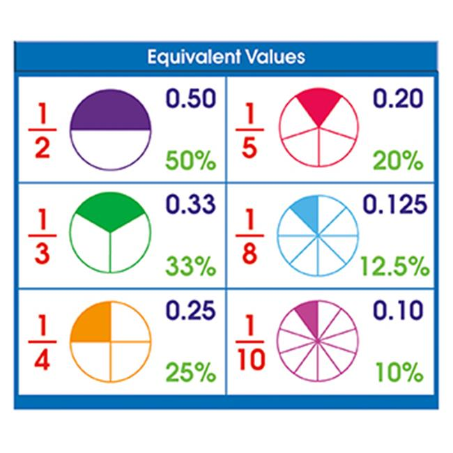 North Star Teacher Resource NST9053 Adhesive Desk Prompts Equivalent Values
