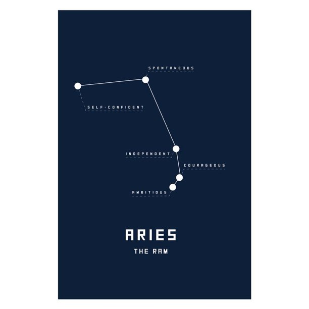Astrology Chart Aries Poster