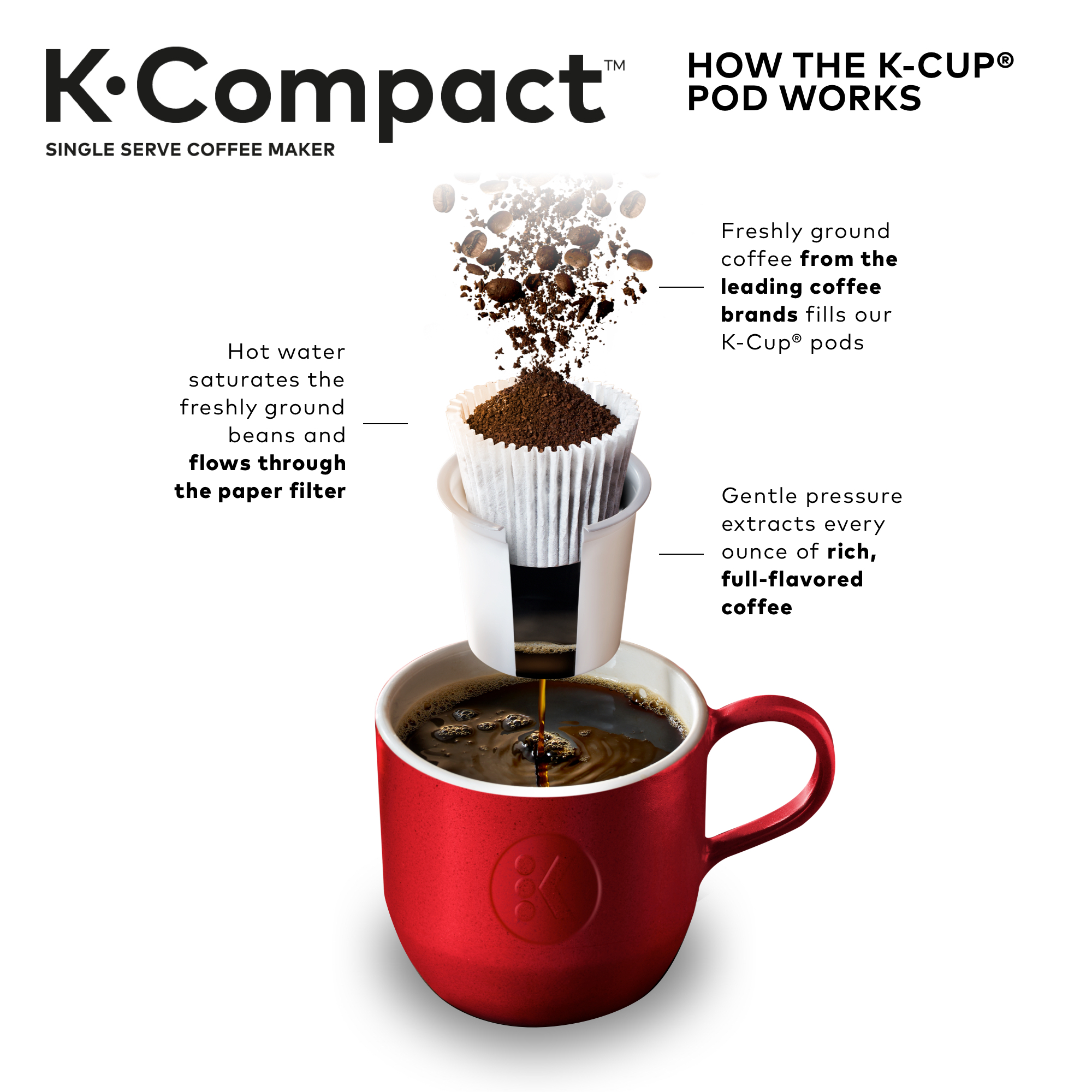 Keurig K Compact Single Serve Cup Pod Coffee Maker Black Caigcircuitwriterpen Click To Enlarge Brand Caig Laboratories