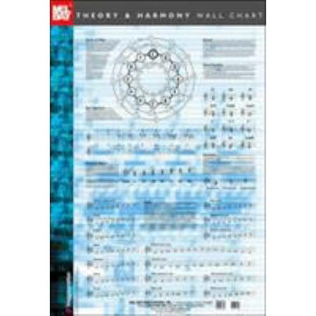 Theory and Harmony Wall Chart (Theory Chart)