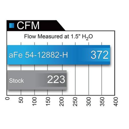 aFe Magnum FORCE Stage-2 Pro 5R Cold Air Intake System 2017 Ford Raptor V6-3.5L