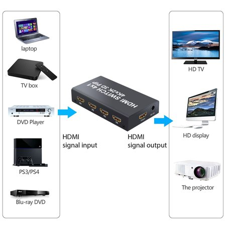 ESYNIC 4 Port HDMI Switcher Splitter 3D HDMI 1 4b 4 Input 1 Output HDMI  Switch Switcher Adapter support PIP with IR Wireless Remote Control for PC  DVD