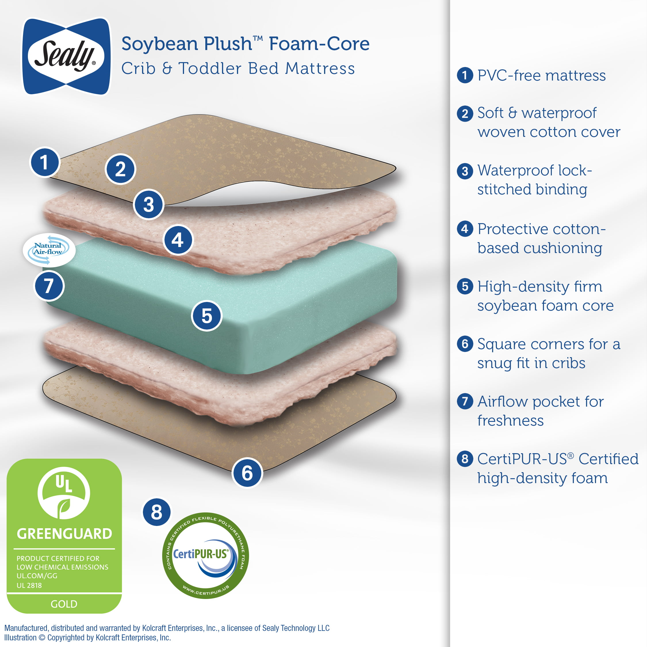 Sealy Soybean Plush Crib And Toddler Mattress Cotton Cover Soy Foam Walmart Com Walmart Com