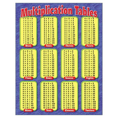 CHART MULTIPLICATION TABLES GR - Seasons Chart