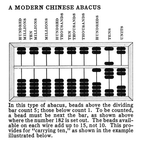 Stretched Canvas Art - Modern Chinese Abacus. /Nin This Type Of ...