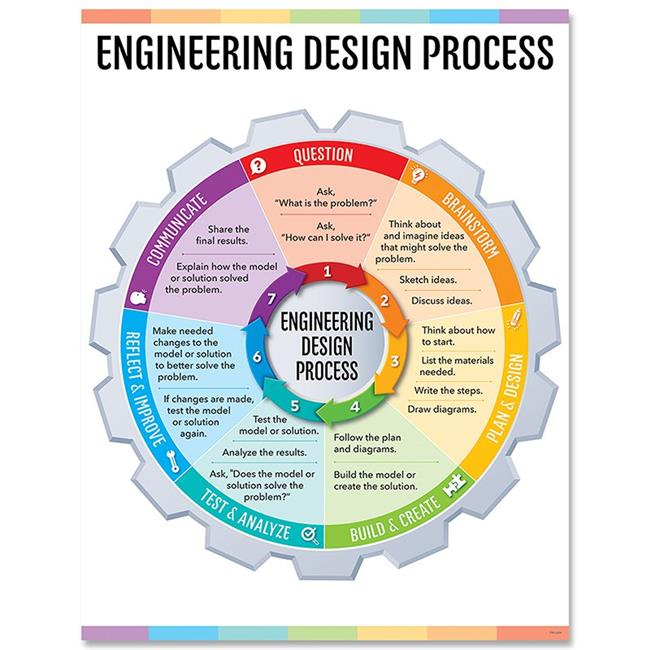 Creative Teaching Press CTP8620 Engineering Design Process Chart