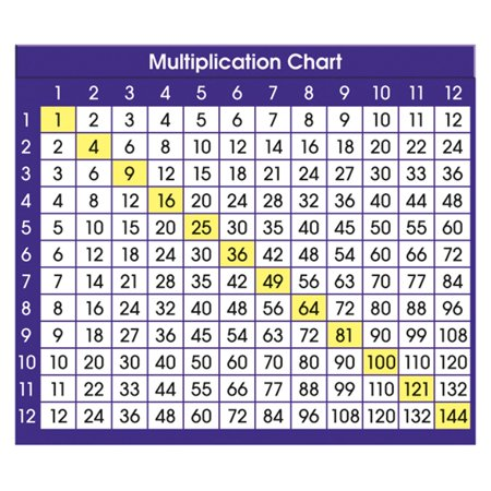 Multiplication Chart Adhesive Desk Plate  Desk Prompts Can Be Adhered To A Smooth Surface  Removed Cleanly And Repositioned As Needed By North Star Teacher Resource