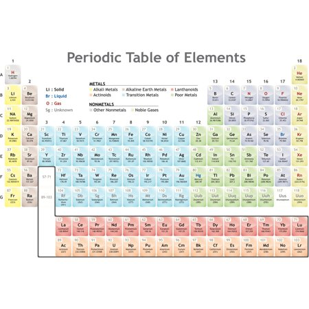 Periodic Table Of The Elements Educational Chart Poster 18X12 Inch