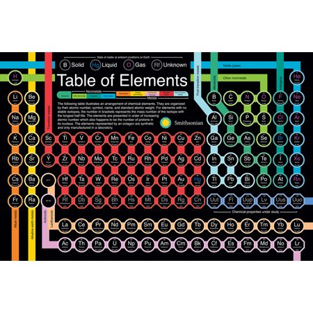 (Periodic Table of Elements Smithsonian Chart Poster 36x24 inch)