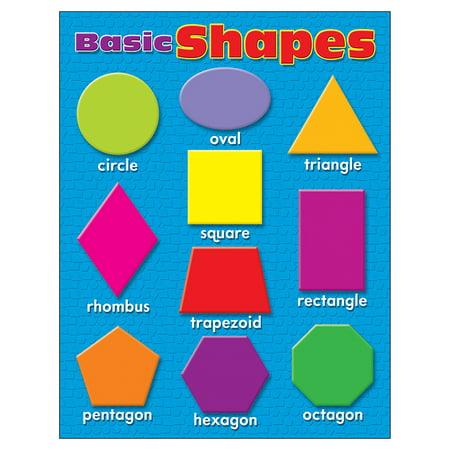 Shapes Chart (LEARNING CHARTS BASIC SHAPES)