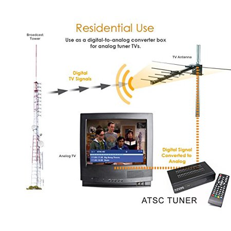 MiiU (TM) ATSC Tuner Digital TV Converter Box and Media Player w/ Recording PVR Function / HDMI Out / Coaxial Out / Composite Out / USB Input - image 3 of 5
