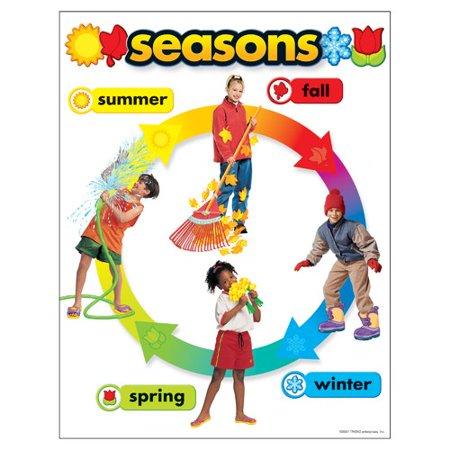 TREND enterprises, Inc. Seasons Chart - Seasons Chart