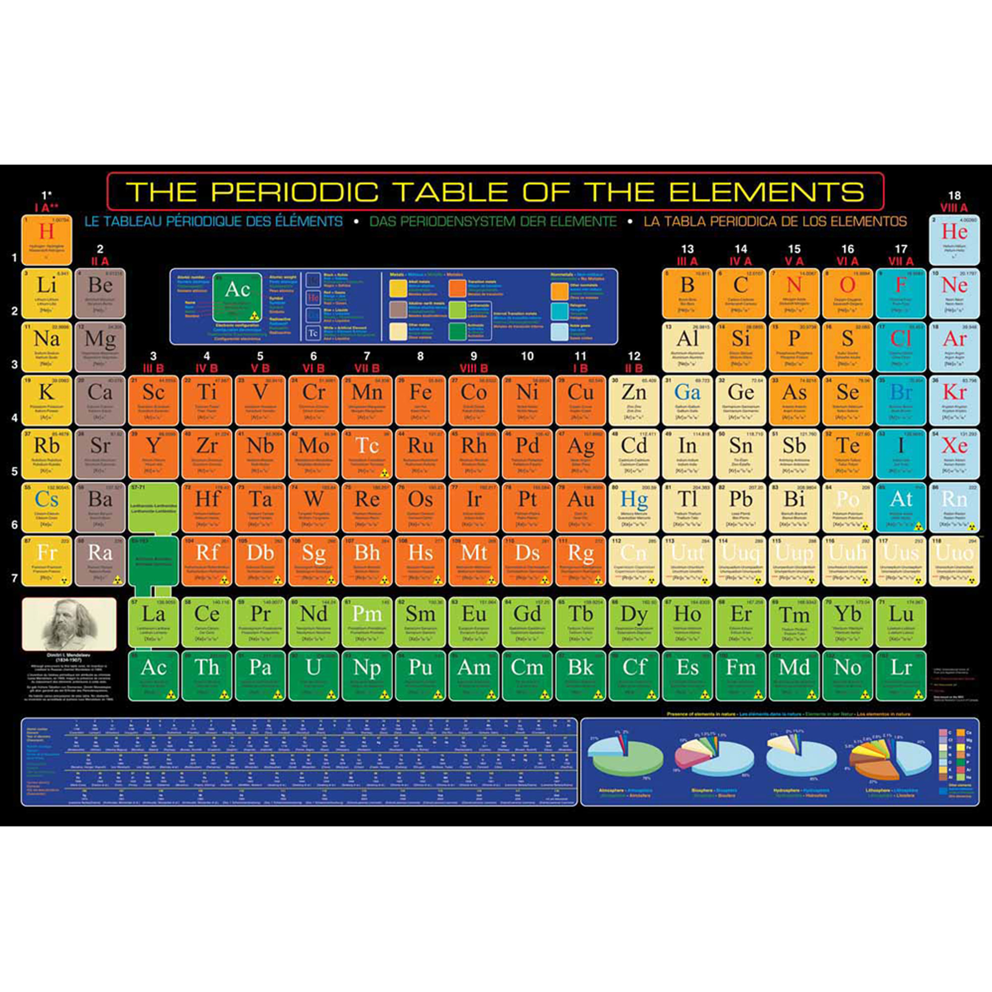 Periodic table of elements educational chart walmart gamestrikefo Images