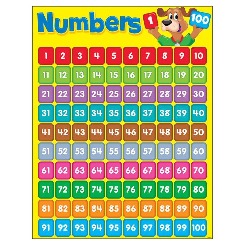 Worksheet 1 To 100 Chart For Kids numbers 1 100 happy hound learning chart walmart com