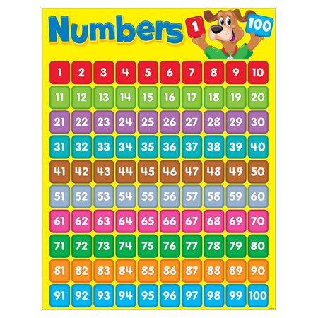 Worksheet 1 To 100 Number Chart numbers 1 100 happy hound learning chart walmart com chart