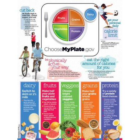 Learning Zone Poster - Choose Myplate Vertical Poster Laminated Poster - 18x24