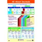 Newpath All About Decimals Laminated Poster