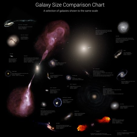 Galaxy size comparison chart A selection of galaxies shown to the same scale Poster Print - Pet Size Chart