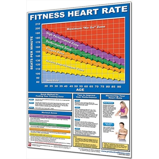 Productive Fitness CFHP Fitness Heart Rate Chart - Paper