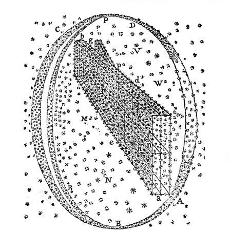 The Milky Way 1807Nsir William HerschelS Scheme Of The Milky Way And The Stars Composing It The Areas Of The Sky A B C D And R Are Those Which Lie In The Milky Way And Which He Observed Engraving