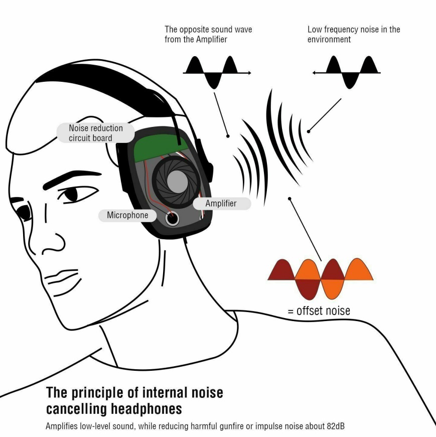 Howard Leight R Electronic Earmuff Impact Sports Shooter Outdoor Headset