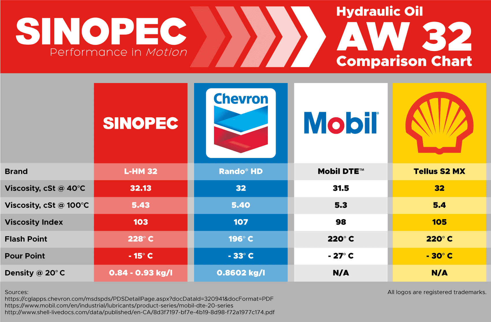 AW 32 Hydraulic Oil Fluid (ISO VG 32, SAE 10W), 5 Gallon Pail